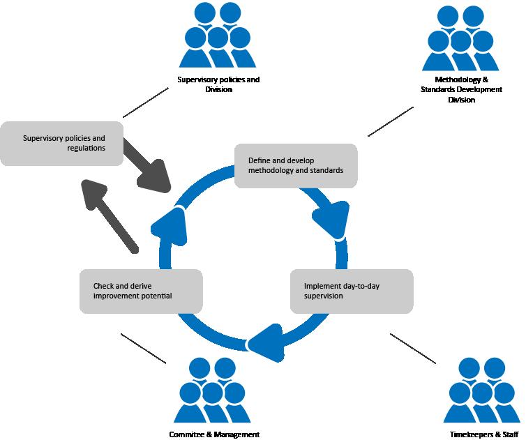 matteroom, supervision engine